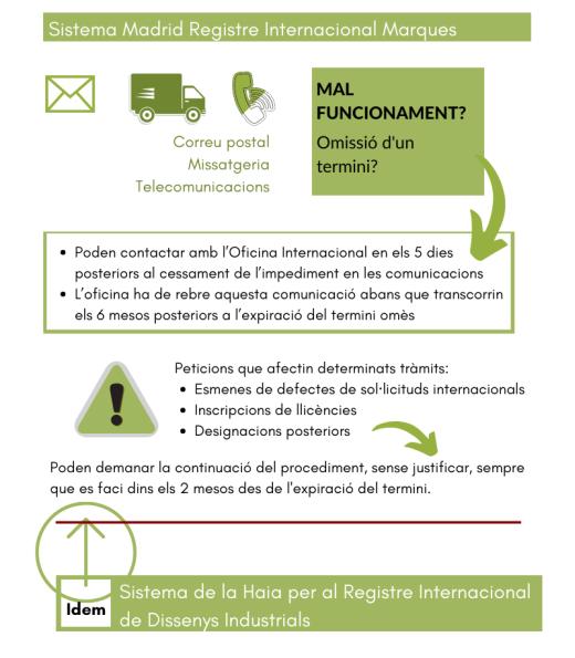 afectacio-procediments-propietat-industrial-COVID19-OMPI
