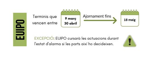 afectacio-procediments-propietat-industrial-COVID19-EUIPO_v20200504