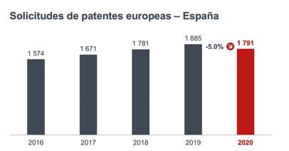 Patent-Index-2020-report